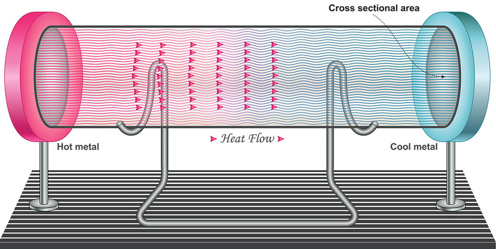 haptx diagram of heat flow