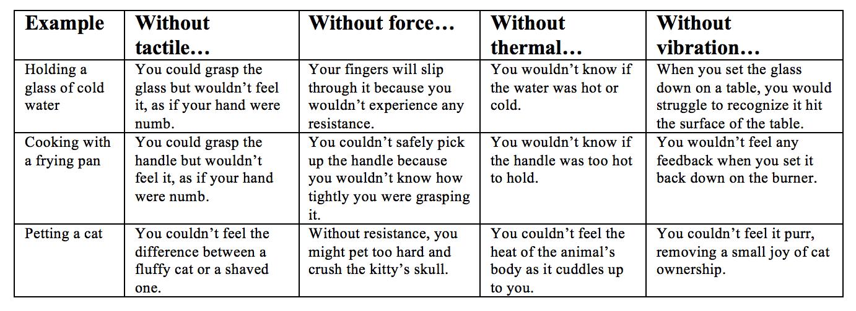modes of haptic feedback table